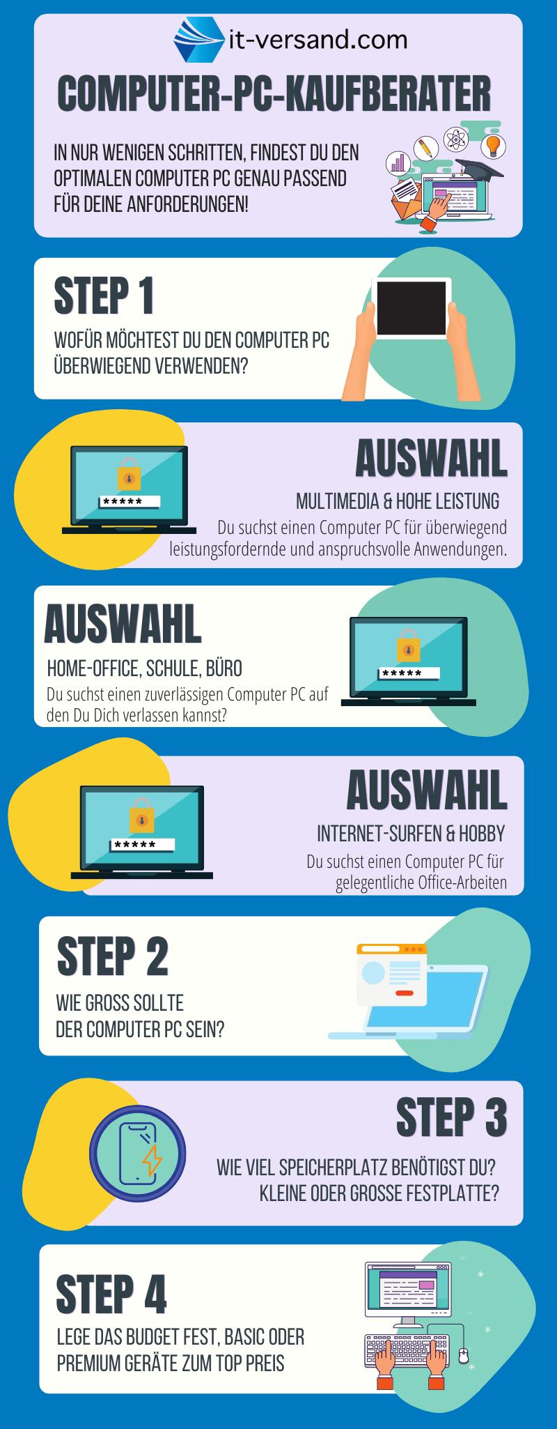 Computer PC Kaufberater Infografik